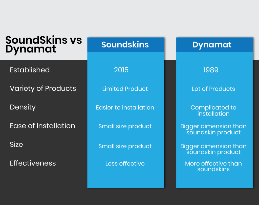 Comparison between Soundskins and Dynamat